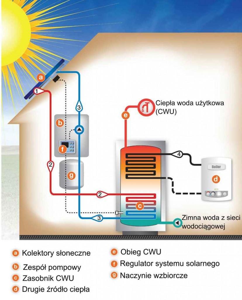 instalacja_solarna2
